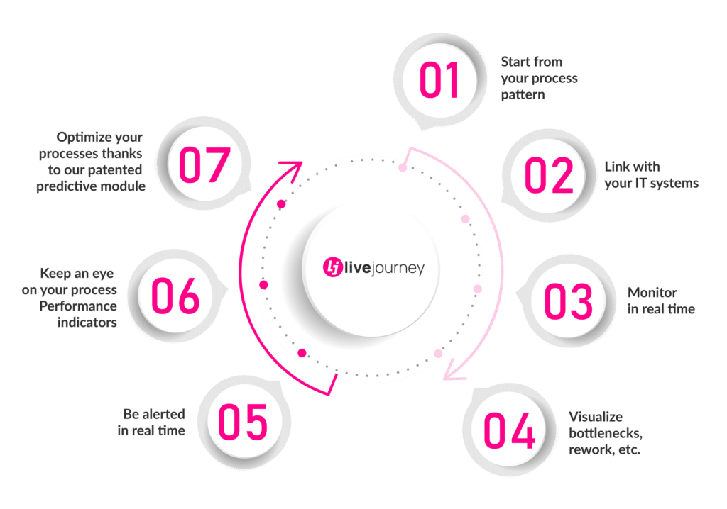 Livejourney Growth and performance are back with our Process Mining platform !