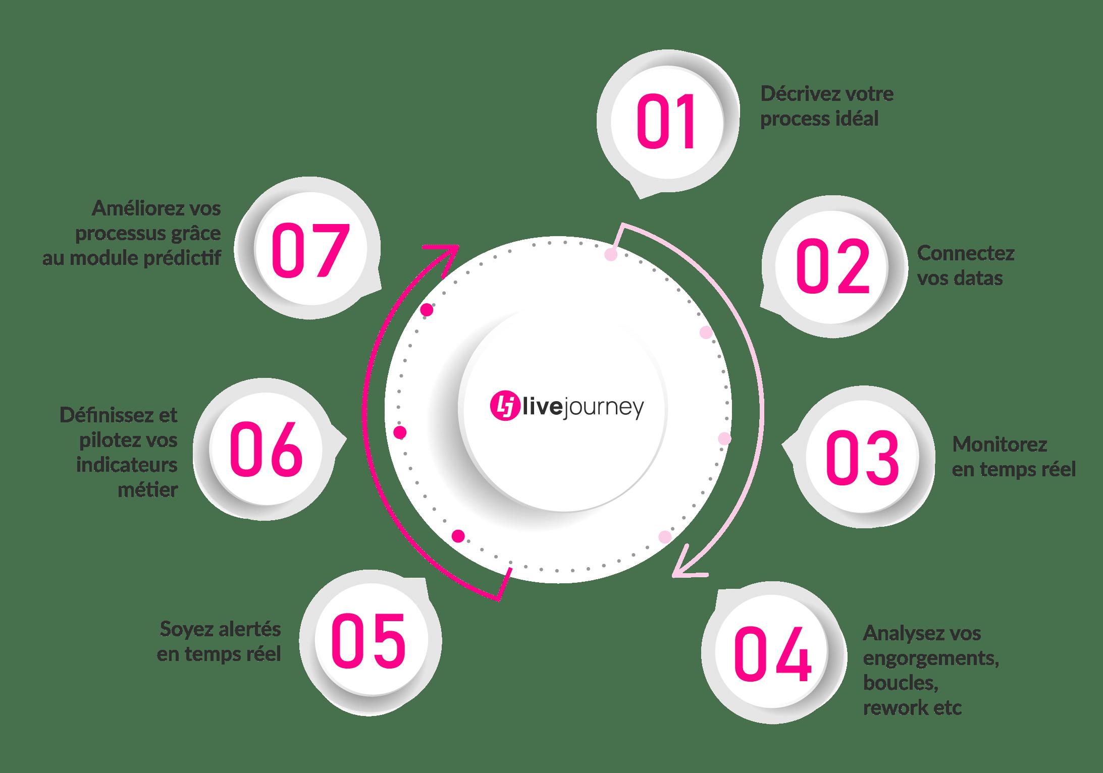 Comment Livejourney génère de la croissance et de la perfomance ?