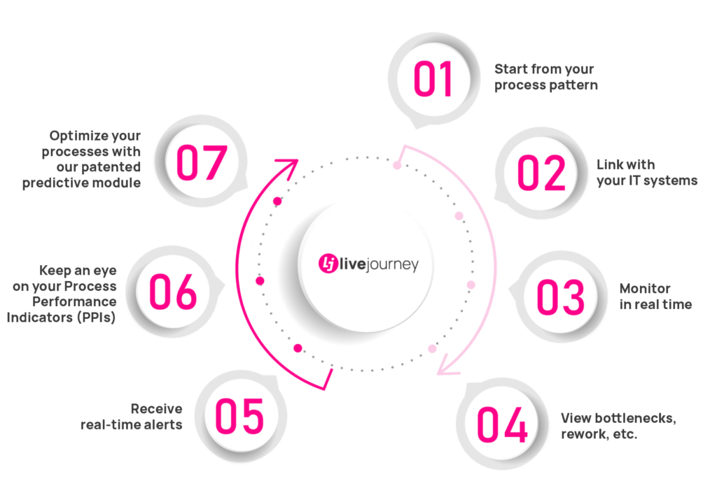 How Livejourney delivers growth and performance ?