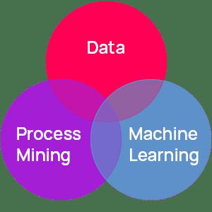 Intelligent Process Mining