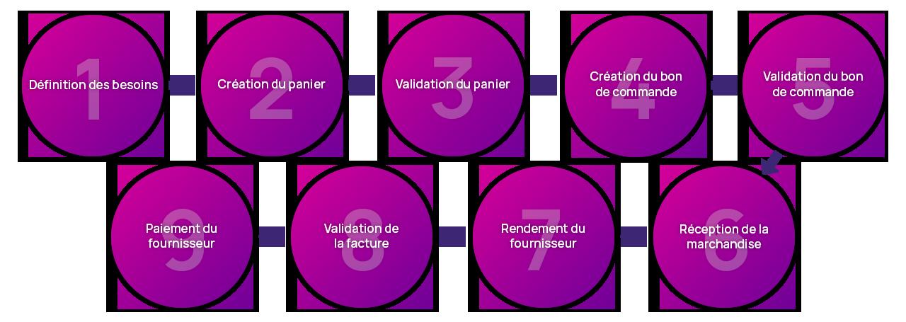 étapes processus P2P